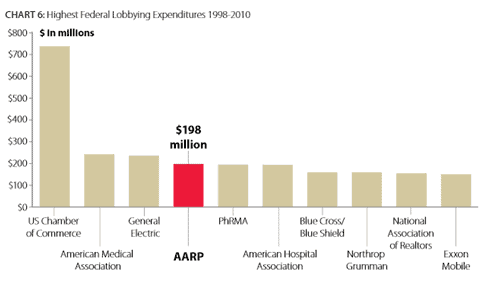 AARP Another 11 Reasons Why Our Healthcare System is So $&@%#! Up – PART 2