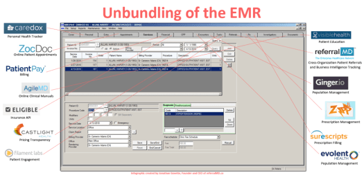 Unbundling of the EMR Software1 1024x494 - A Glimpse into the Future of the EMR and How Unbundling May Cause its Demise:   [INFOGRAPHIC]