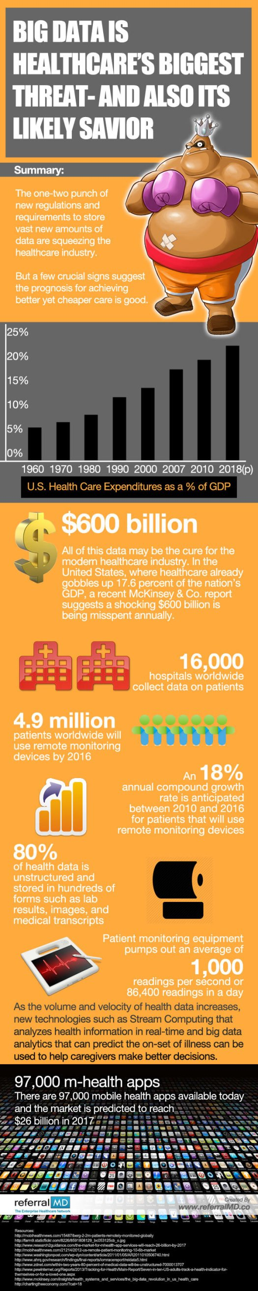 bigdataNewUS 7 Need to Know Apps for Healthcare Professionals in 2014 [INFOGRAPHIC]