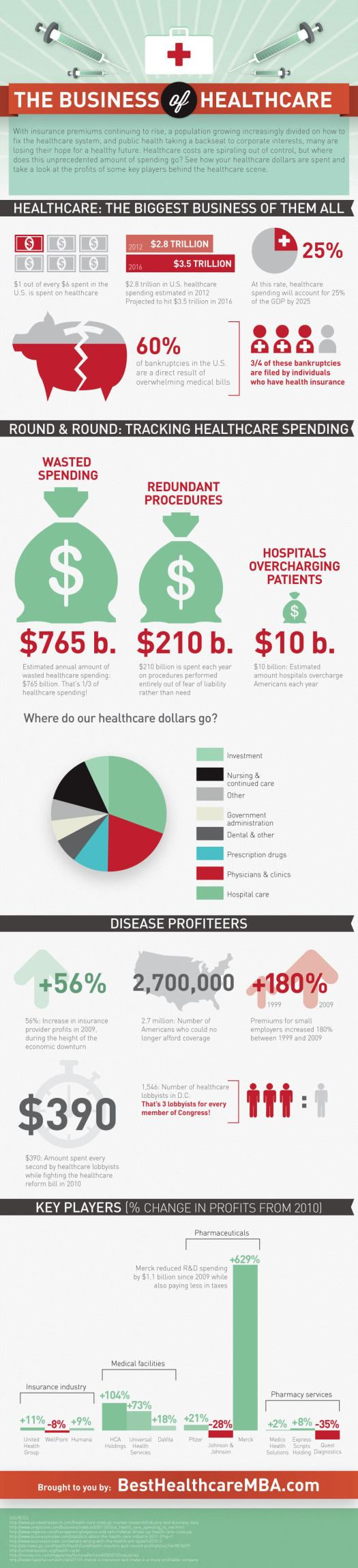 business-of-healthcare1 Healthcare is Big Business: (And the Most Wasteful) [INFOGRAPHIC]