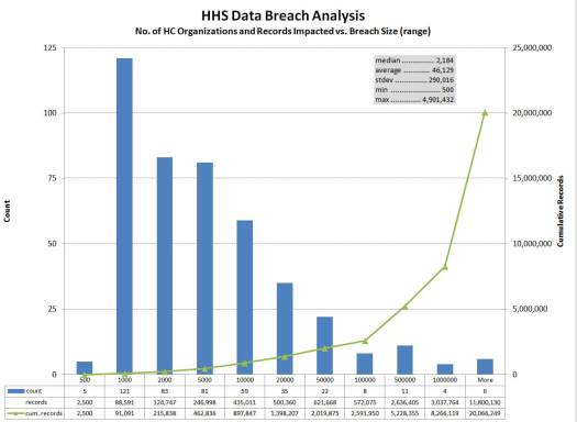 data-breaches Tackling the Heartbleed Bug in Health Care : Are you at Risk?