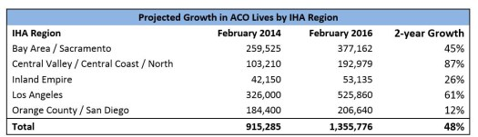 ACO Projected Growth Table - Top 6 Reasons Why Physicians Join ACOs