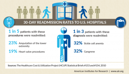 hosptial readmission rate infographic e1445376153305 - Readmission Rates: What You Need To Know And How To Improve Your Own