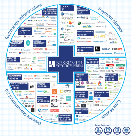 infographic Top 175 Companies Disrupting Healthcare's Trillion Dollar Market - Bessemer Venture Capital
