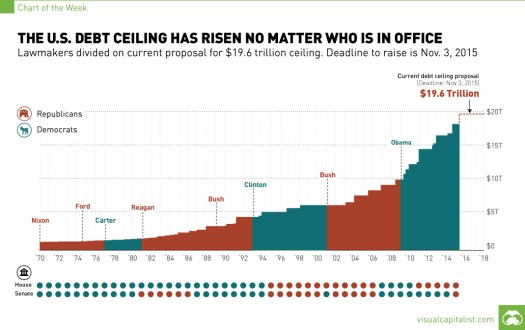us debt ceiling chart - Healthcare Price Transparency - Pleading the Fifth