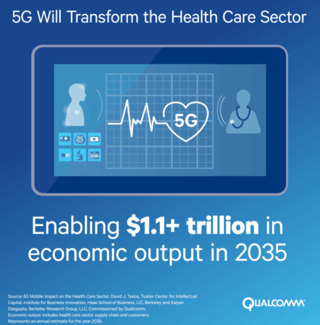 Qualcomm Top 13 Healthcare Technology Innovations