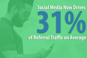 Referral-Traffic-300x200 5 Ways to Attract New Patients and Improve your Reputation w/ Testimonials