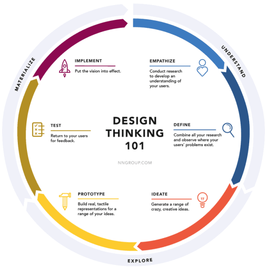 Design-Thinking-Process Improve Patient Engagement with Human-Centered Design for Healthcare