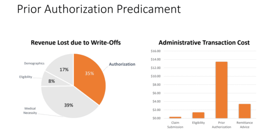 PA-predicament The Shocking Truth about Prior Authorization in Healthcare