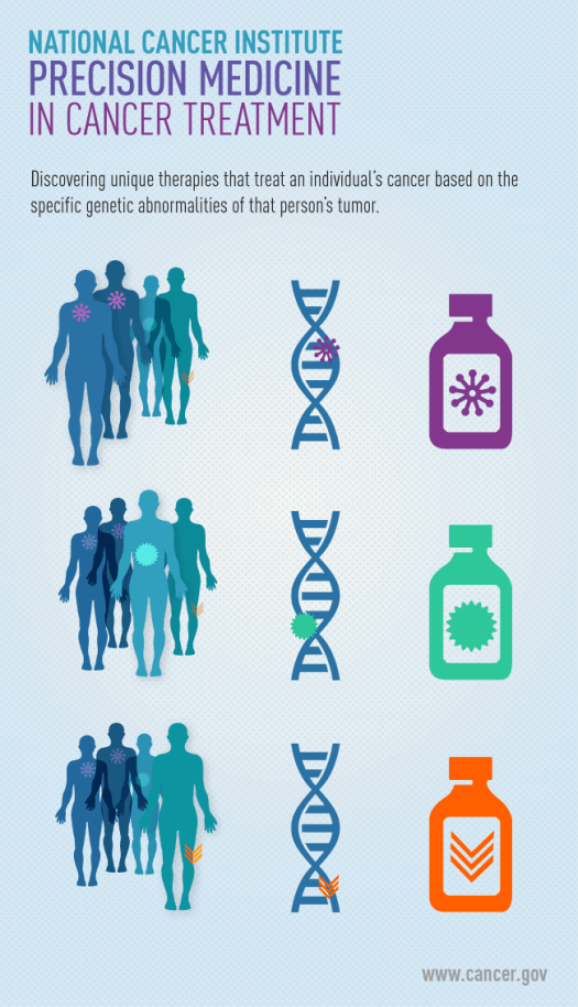 Precision-medicine-1 The Future Role of Precision Medicine in Cancer Treatment