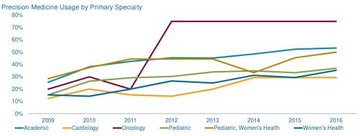 Precision medicine 4 - The Future Role of Precision Medicine in Cancer Treatment