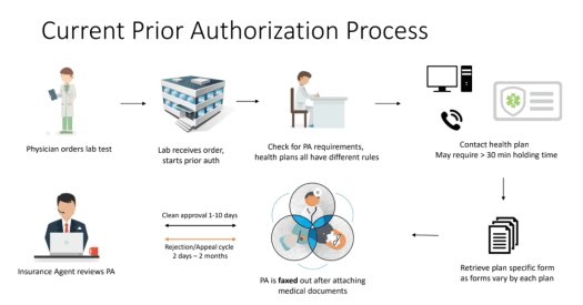 pa-process The Shocking Truth about Prior Authorizations in Healthcare