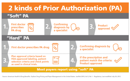 prior-authorization-process The Shocking Truth about Prior Authorizations in Healthcare