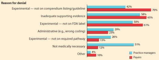 reasons-for-PA-denial The Shocking Truth about Prior Authorizations in Healthcare