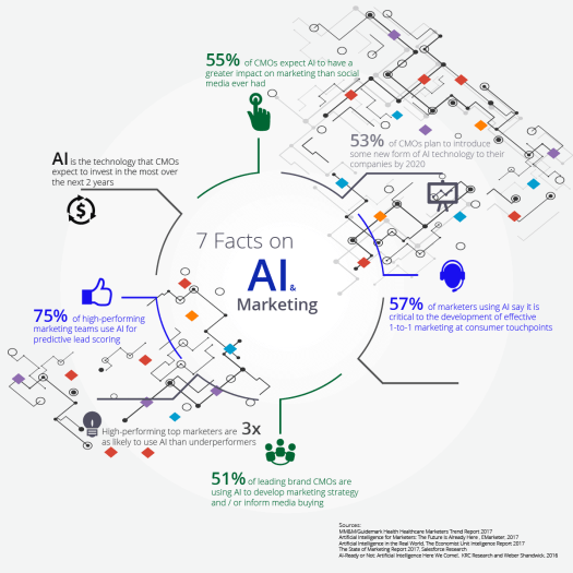 get4 Big Data, AI and Healthcare Marketing