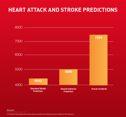 Screen Shot 2019 09 18 at 12.43.06 PM - How AI is able to Predict and Detect a Stroke