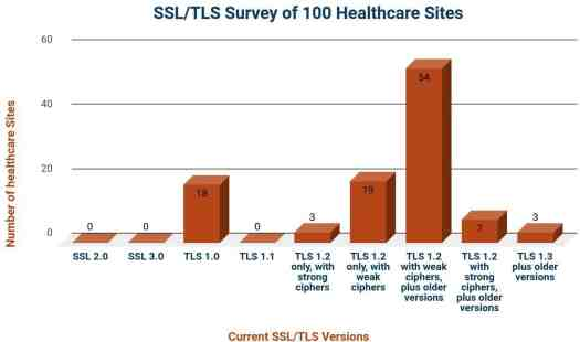 image2 The Impact of Weak Protocols & Ciphers on Healthcare Servers