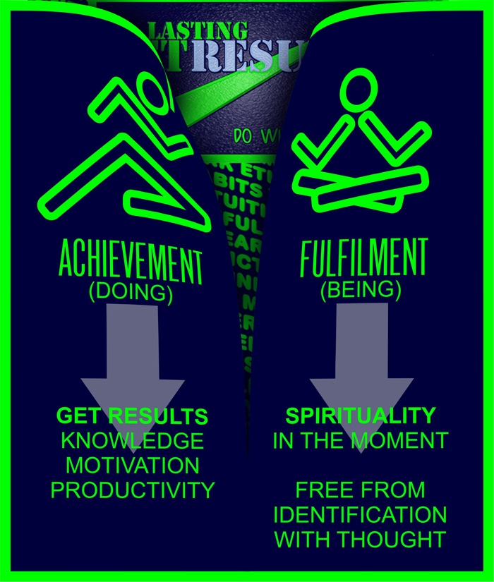 Get Lasting Results; achievement and fulfilment