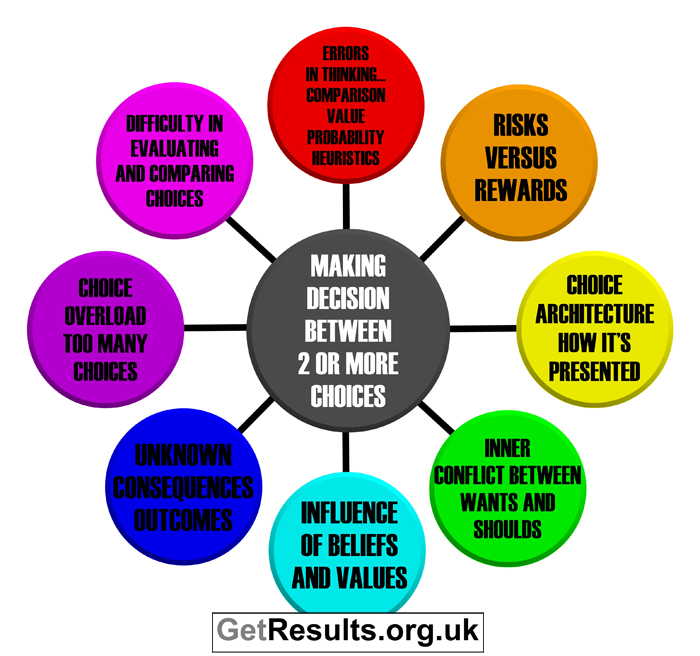 Get Results: decision making considerations