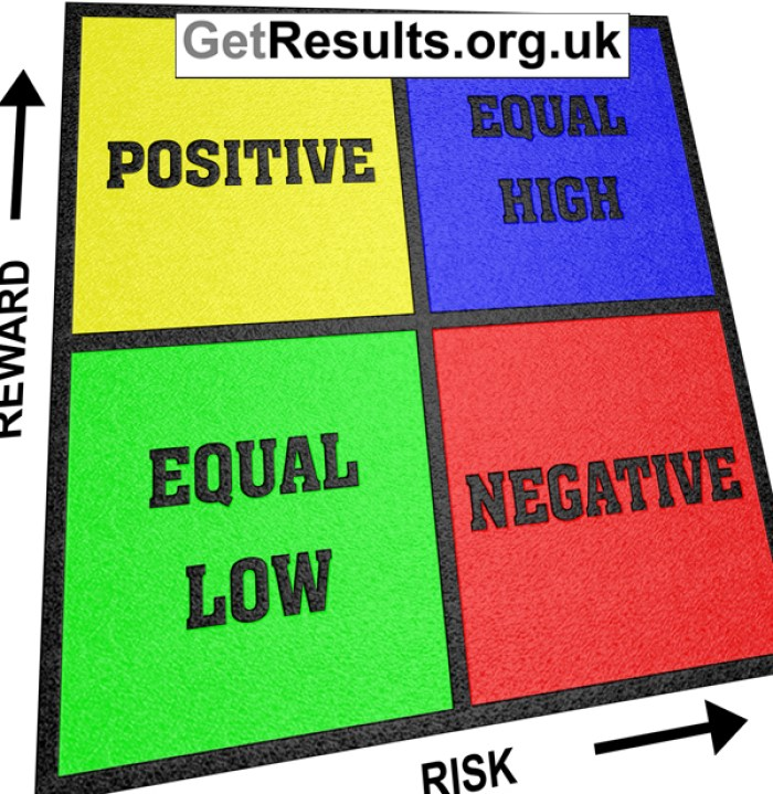 Get Results: risk reward ratio