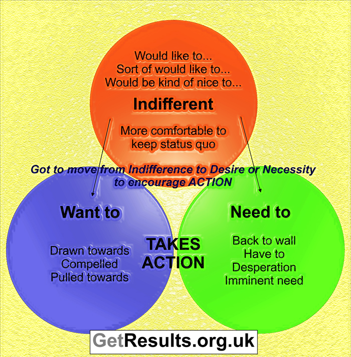 Get Results: why do people not take action when others do