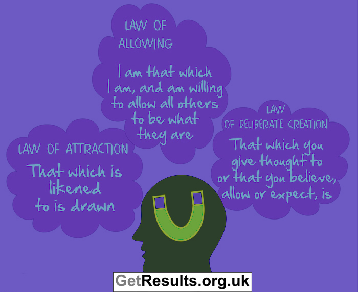 Get Results: the law of attraction