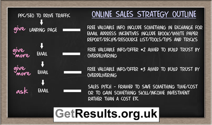 Get Results: online selling strategy