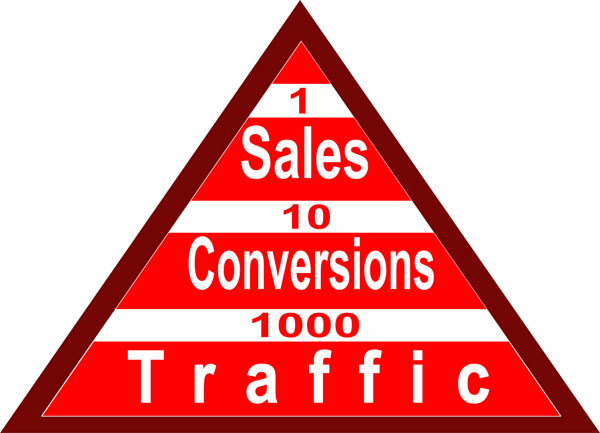 Get Results: traffic to sales
