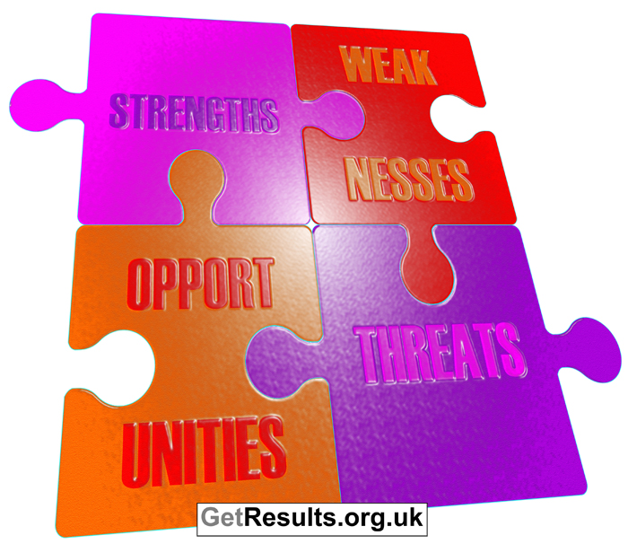 Get Results: SWOT analysis