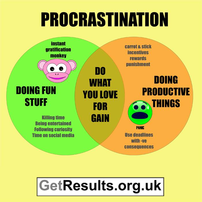 get results: procrastination