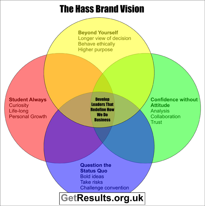 Get Results: The Hass brand vision