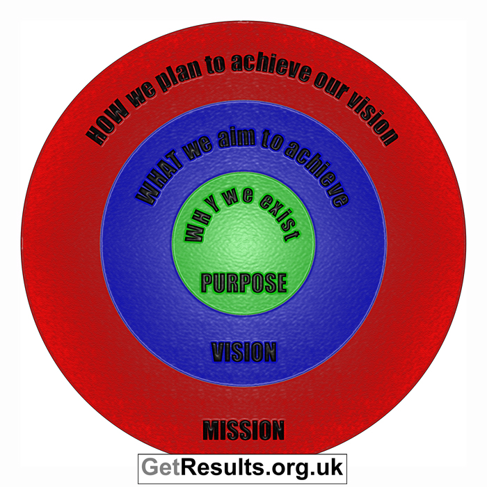 Get Results: brand purpose vision and mission
