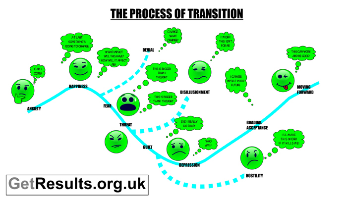 Get Results: the process of transition