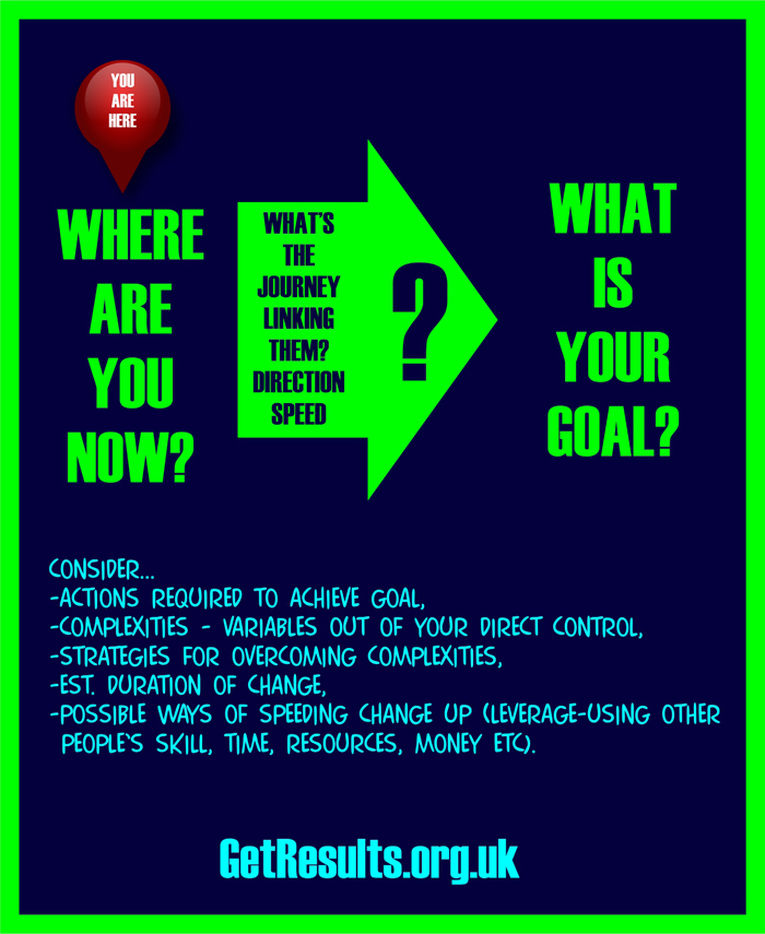 Get Results: from here to goal graphic