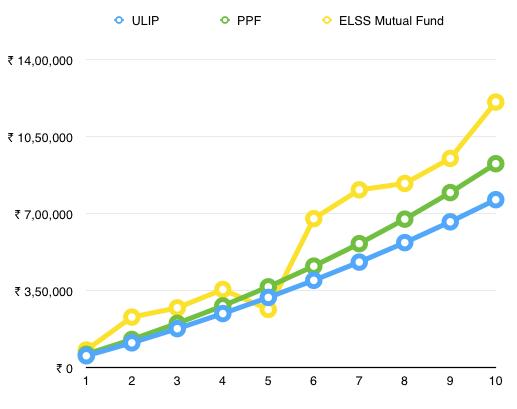 ULIP vs PPF vs ELSS