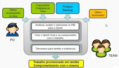 Dicas para uma boa Sprint Planning