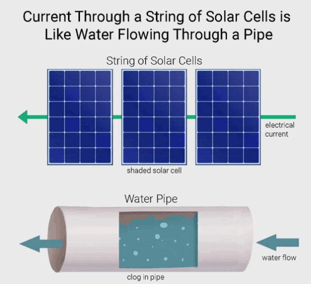 solar cell string output partially shaded water pipe analogy