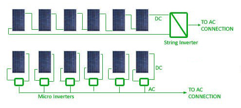 microinverter vs string inverter parallel series