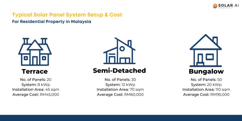 solar panel price comparison malaysia