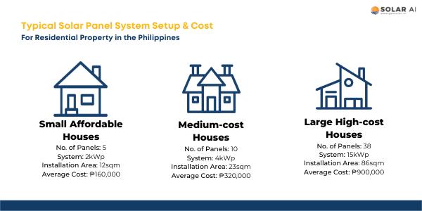 solar panel price cost philippines