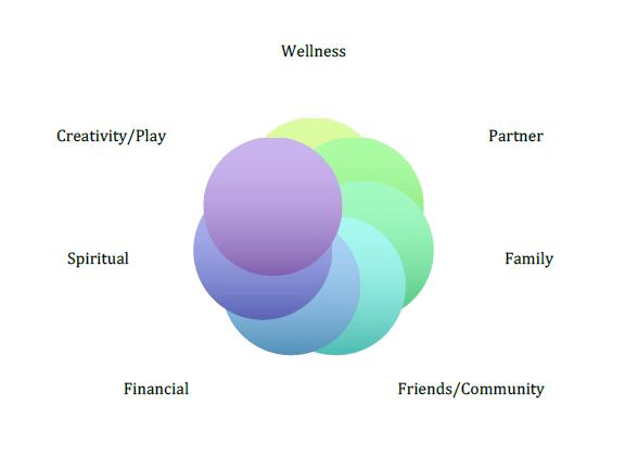 Personal Leadership Fusion model