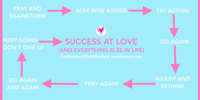 Success at love for Christian single women