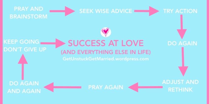 godly advice for single women