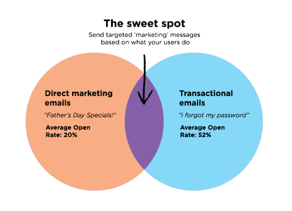Triggered email sweet spot