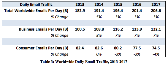email-usage-2