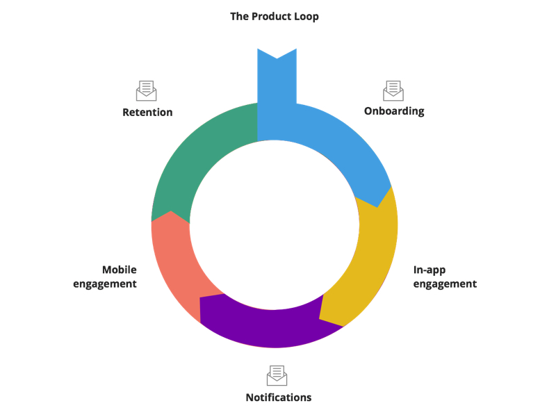 email in the product loop
