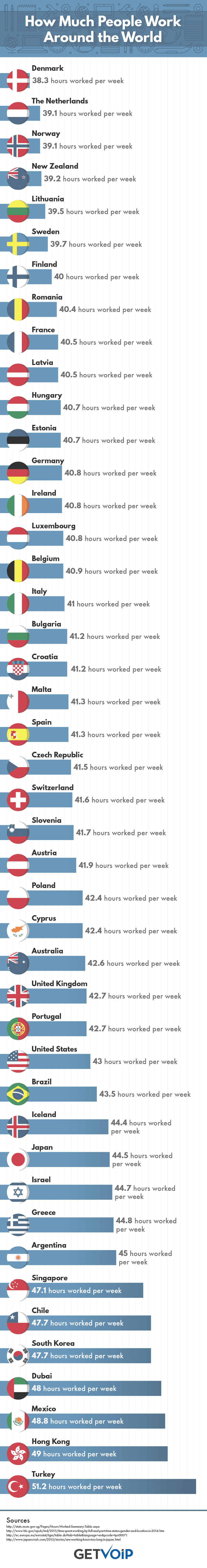 How Much People Work Around the World