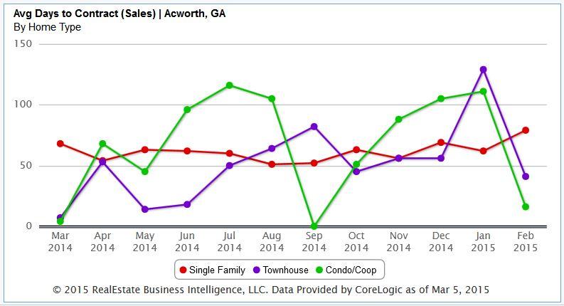 Acworth Average Days On Market To Contract