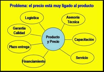 1.Top_Producto-Precio
