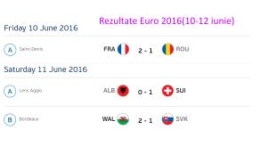 Franta 2-1 Romania(10 iunie)